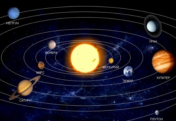 Первые четыре планеты
