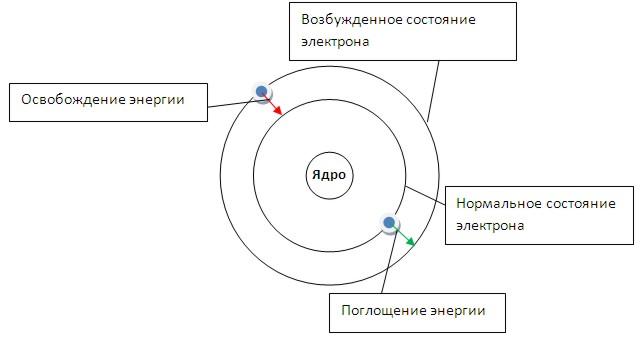 Атомная модель Бора