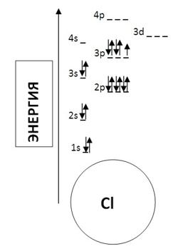 Порядковый номер хлора в