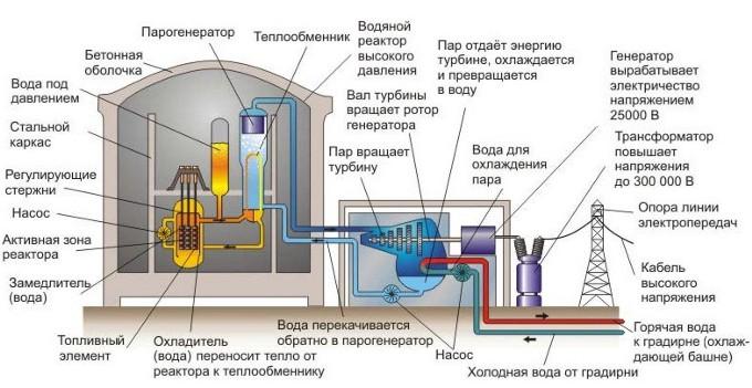 Поэтому ядерные реакторы