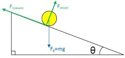 Кинетическая энергия по результирующей силе