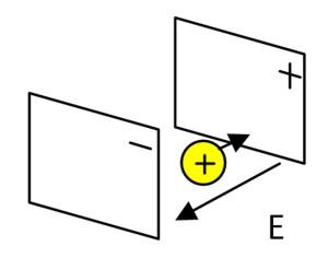 Потенциальная энергия в электрическом поле конденсатора